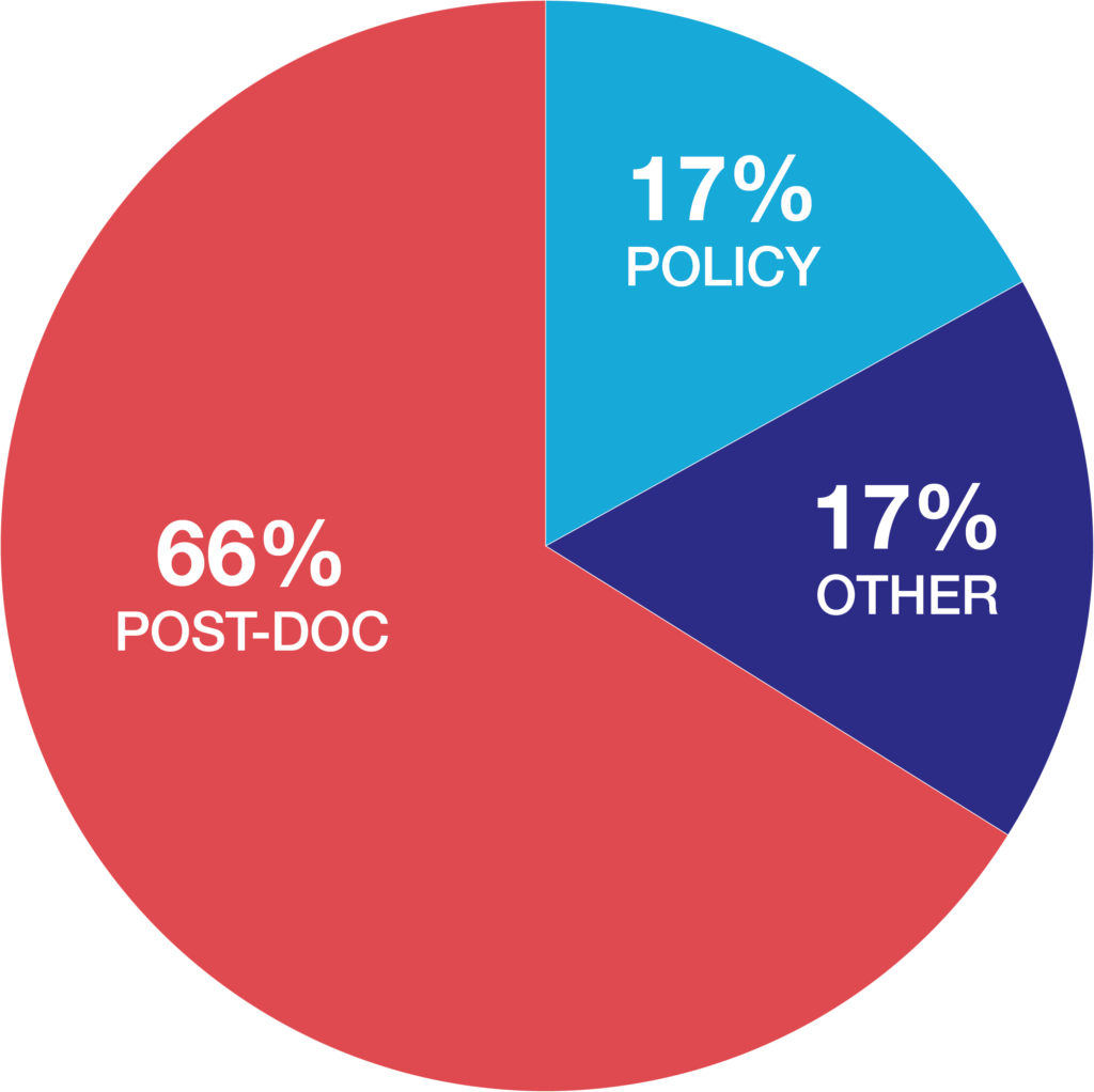 Where are our students? 66% become post-docs. 17% go into the policy field. 17% go into other career paths.
